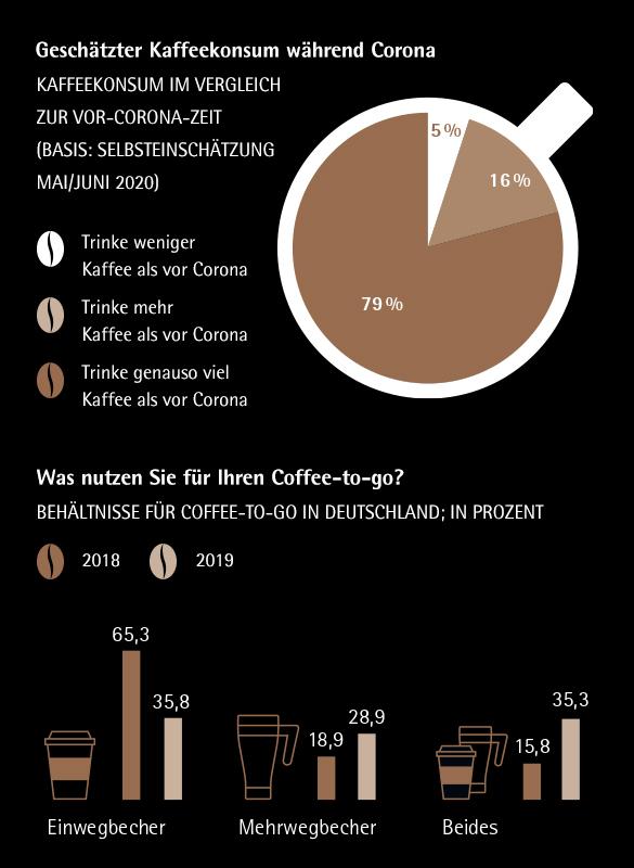 Kaffeekonsum während Corona / Nachhaltigkeit Kaffeebecher