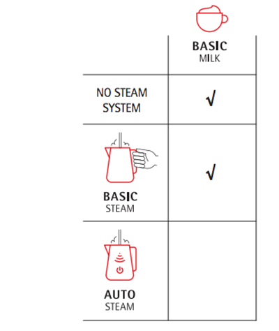Milk and steam systems