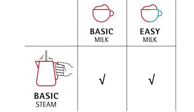 Erhältliche Milch- und Dampfsysteme