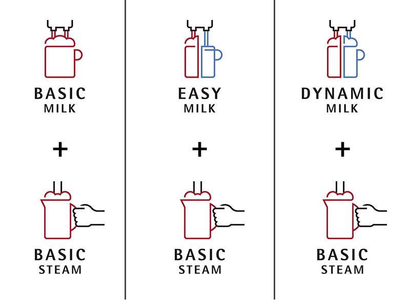 Available milk and steam systems