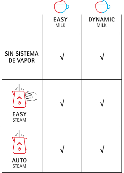 Sistemas de leche y vapor disponibles