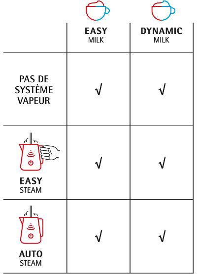 Systèmes lait et vapeur disponibles