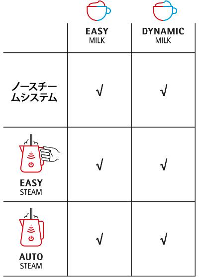 利用可能なミルクシステムとスチームシステム